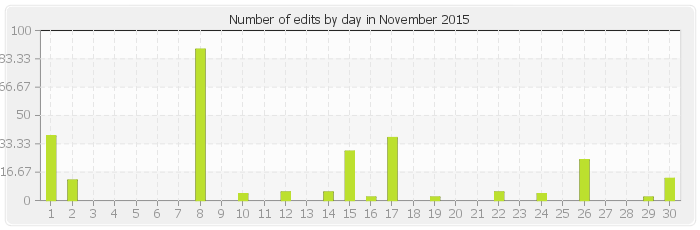 Number of edits by day in November 2015