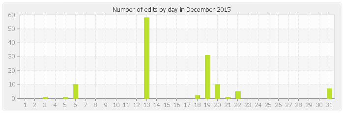 Number of edits by day in December 2015