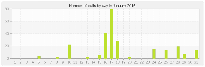 Number of edits by day in January 2016