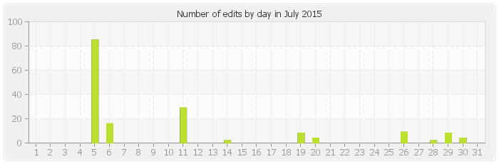 Number of edits by day in July 2015