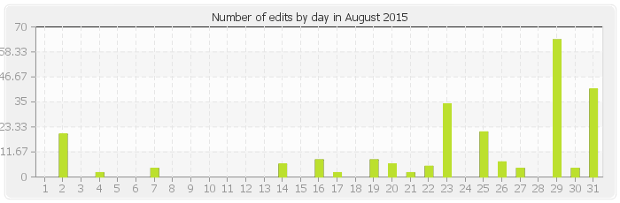 Number of edits by day in August 2015